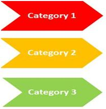 Categorization of Products